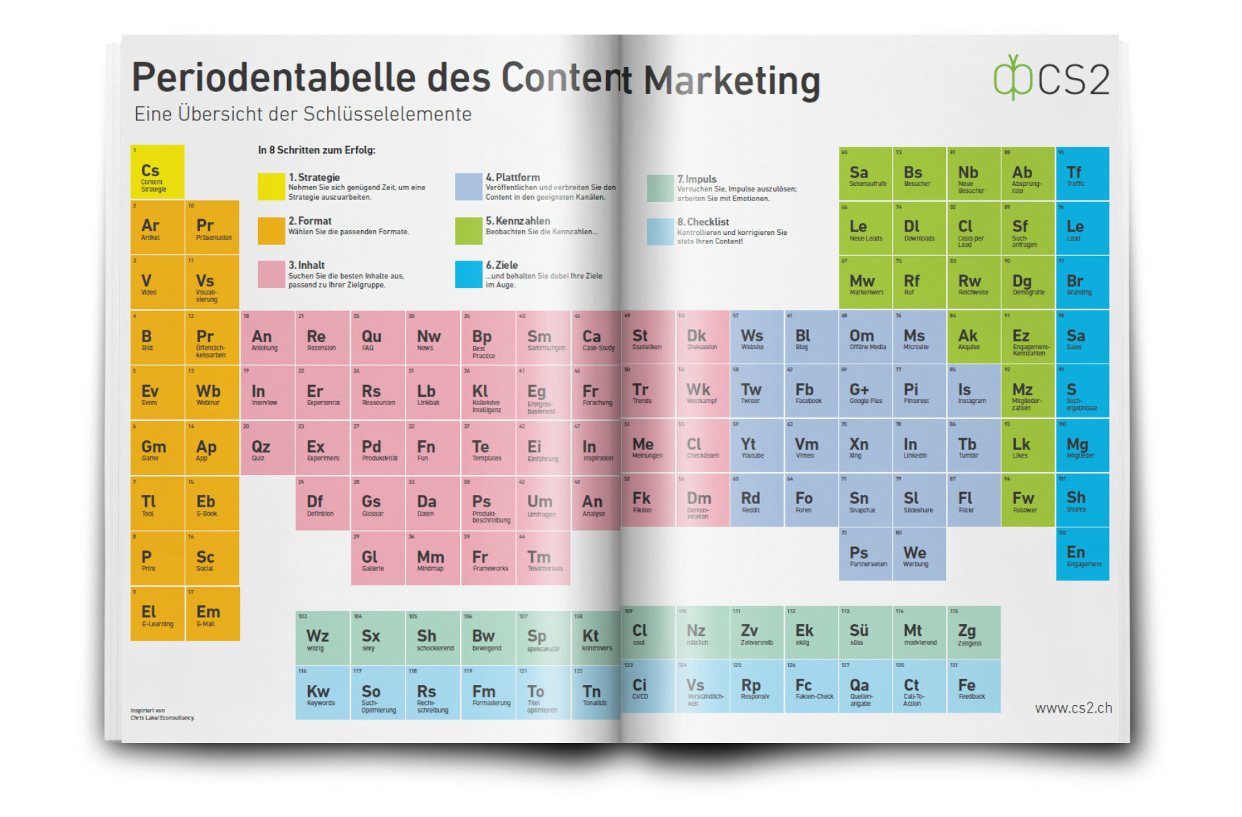 Periodentabelle des Content Marketing
